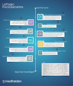 medihelden_infografik_praxisuebernahme
